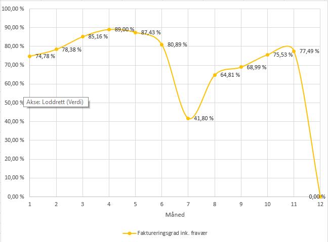 bspoke faktureringsgrad 2020 - nedadgående trend