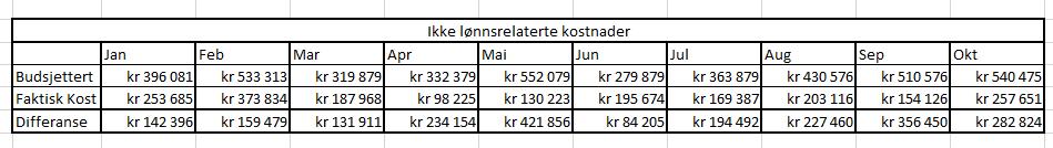 Oversikt over estimerte utgifter og faktiske utgifter